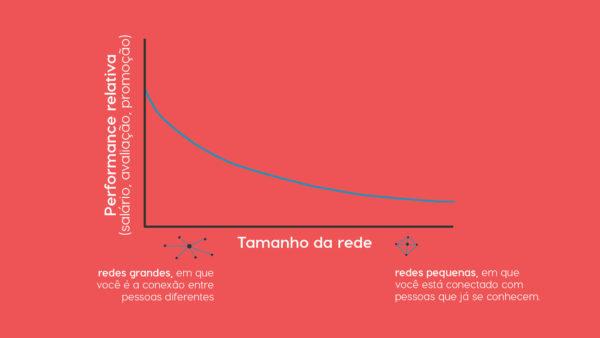 Performance relativa x Tamanho da rede