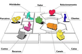 MODELO DE NEGÓCIO – Como fazer um modelo de negócio para sua empresa